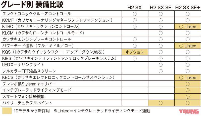 KAWASAKI Ninja H2 SX シリーズ・装備比較表