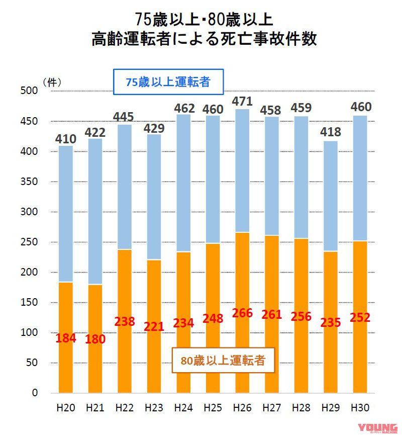 平成30年における交通死亡事故の特徴等について(警察庁交通局)
