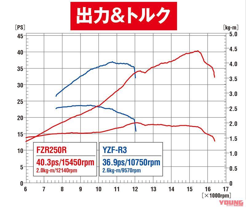 YAMAHA FZR250R vs YZF-R3