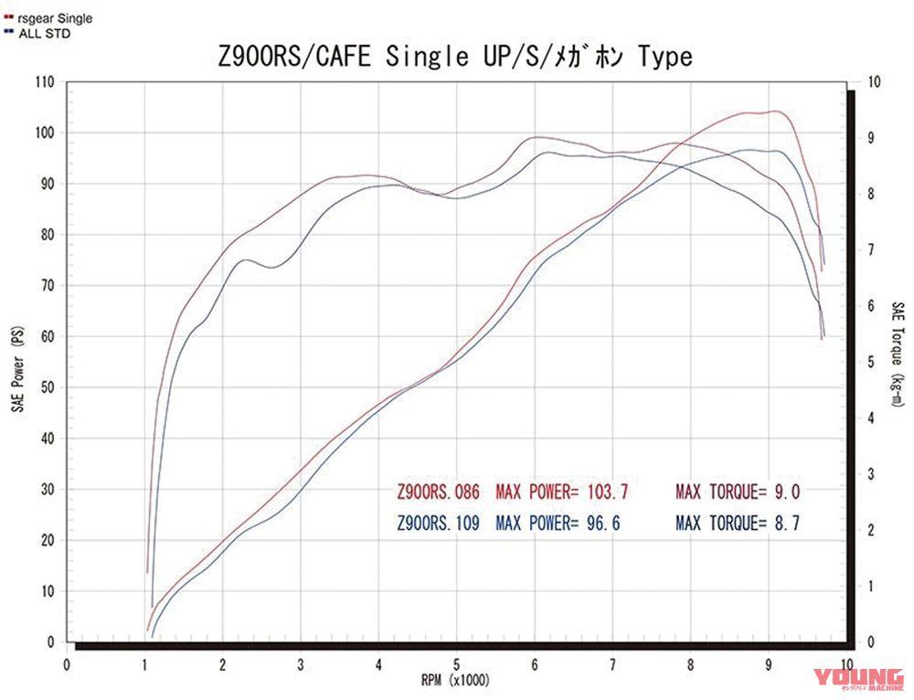 custom r'sgear Z900RS Z900RSCAFE