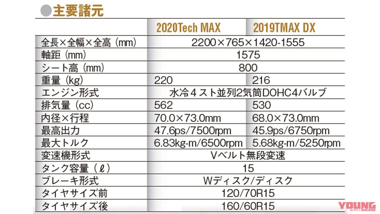 YAMAHA TMAX560/TMAX Tech MAX
