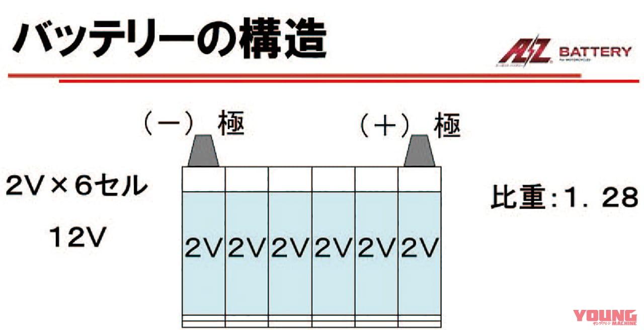 鉛バッテリーの構造