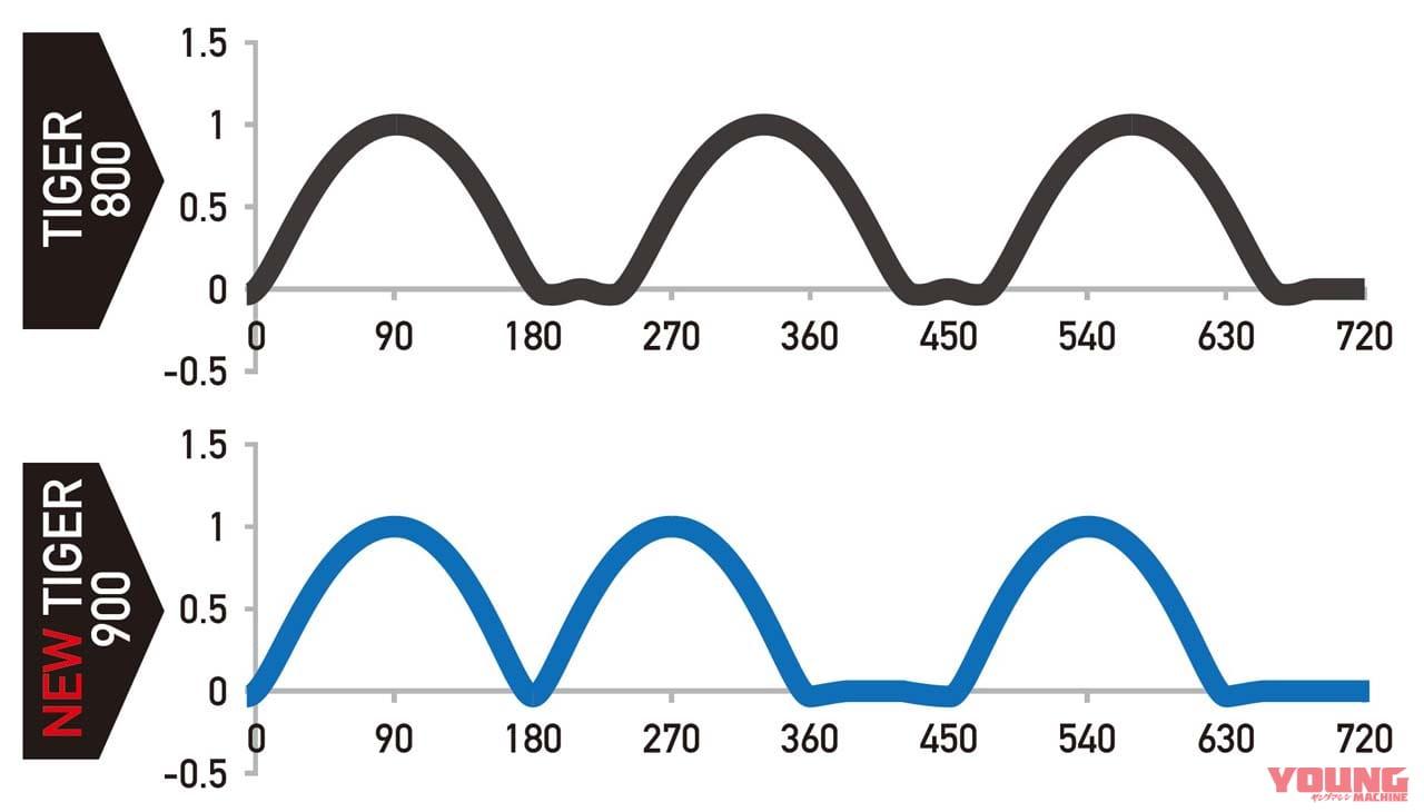 トライアンフ・タイガー900のTプレーンクランクによる点火順序