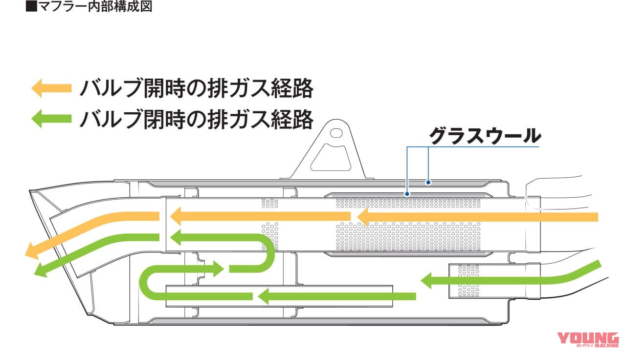 ホンダCBR1000RR-Rマフラー内部構成図