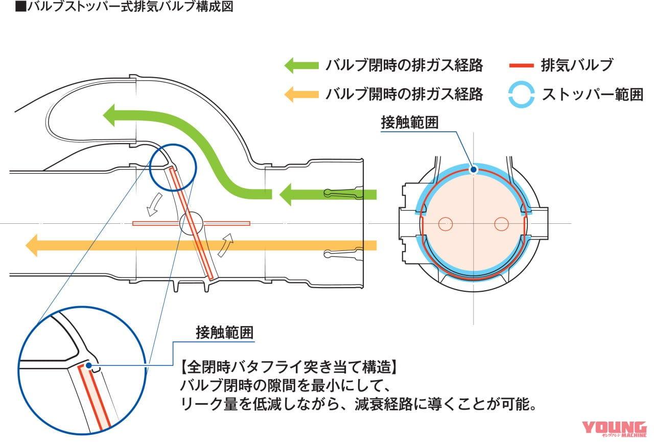 ホンダCBR1000RR-Rマフラー、バルブストッパー式排気バルブ構成図