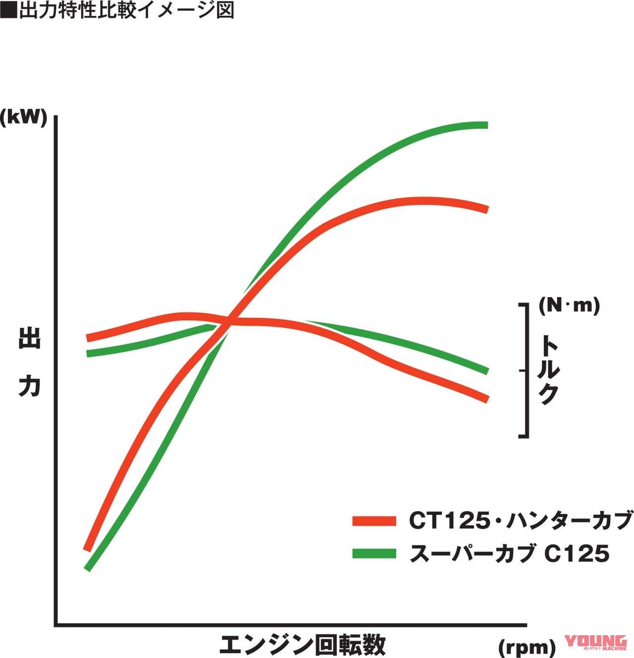 CT125ハンターカブの出力特性