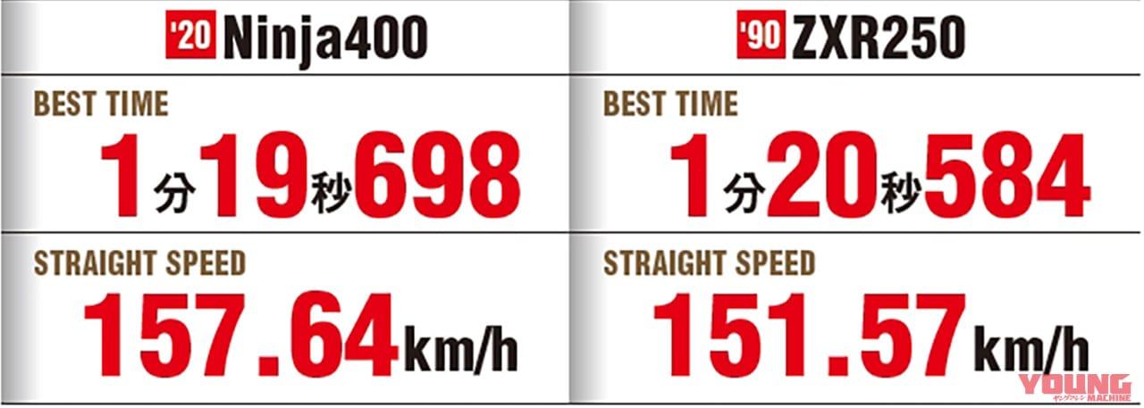 ZXR250 vs Ninja400