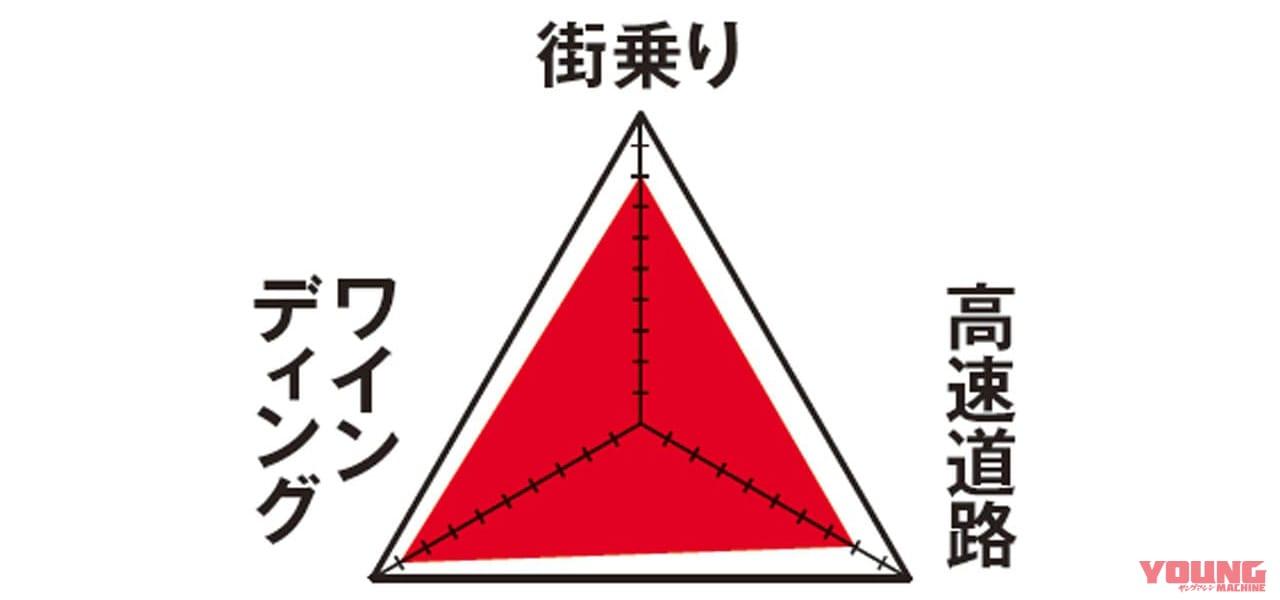 カワサキZ800 愛車インプレッション