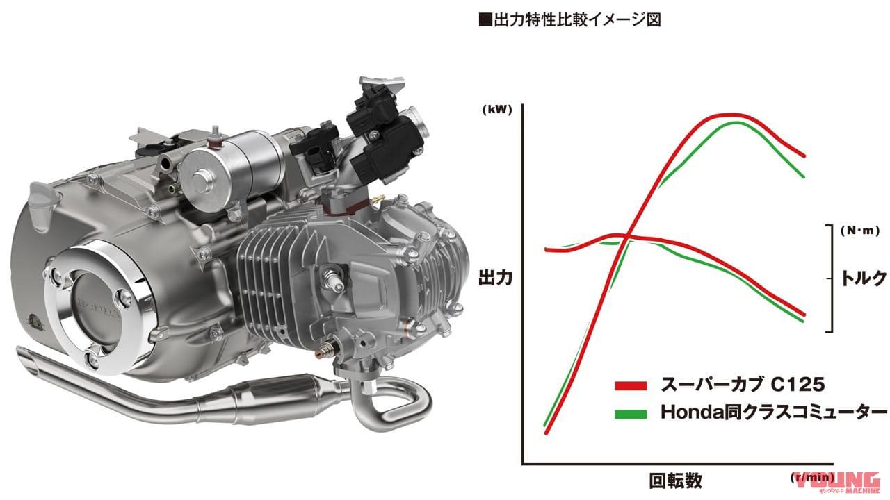 '19ホンダスーパーカブC125 岡崎静夏インプレッション