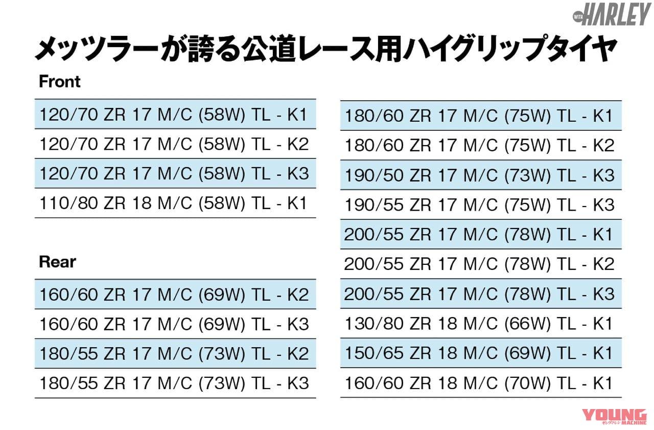 METZELER RACETEC RRの適合表