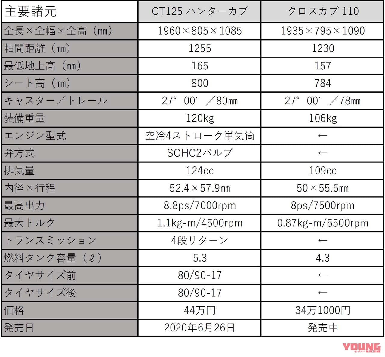 CT125ハンターカブとクロスカブ110のスペック比較