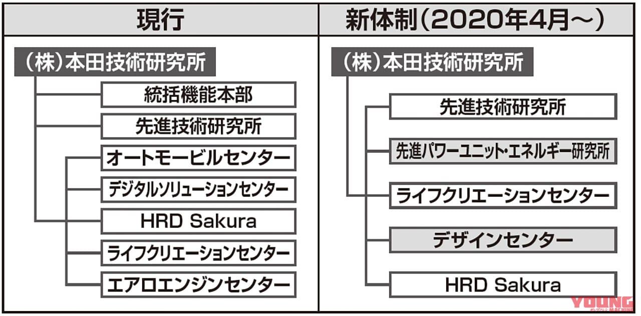本田技術研究所の体制が変更【ジャンルの垣根を超えたパワーユニット&デザイン部門設立】