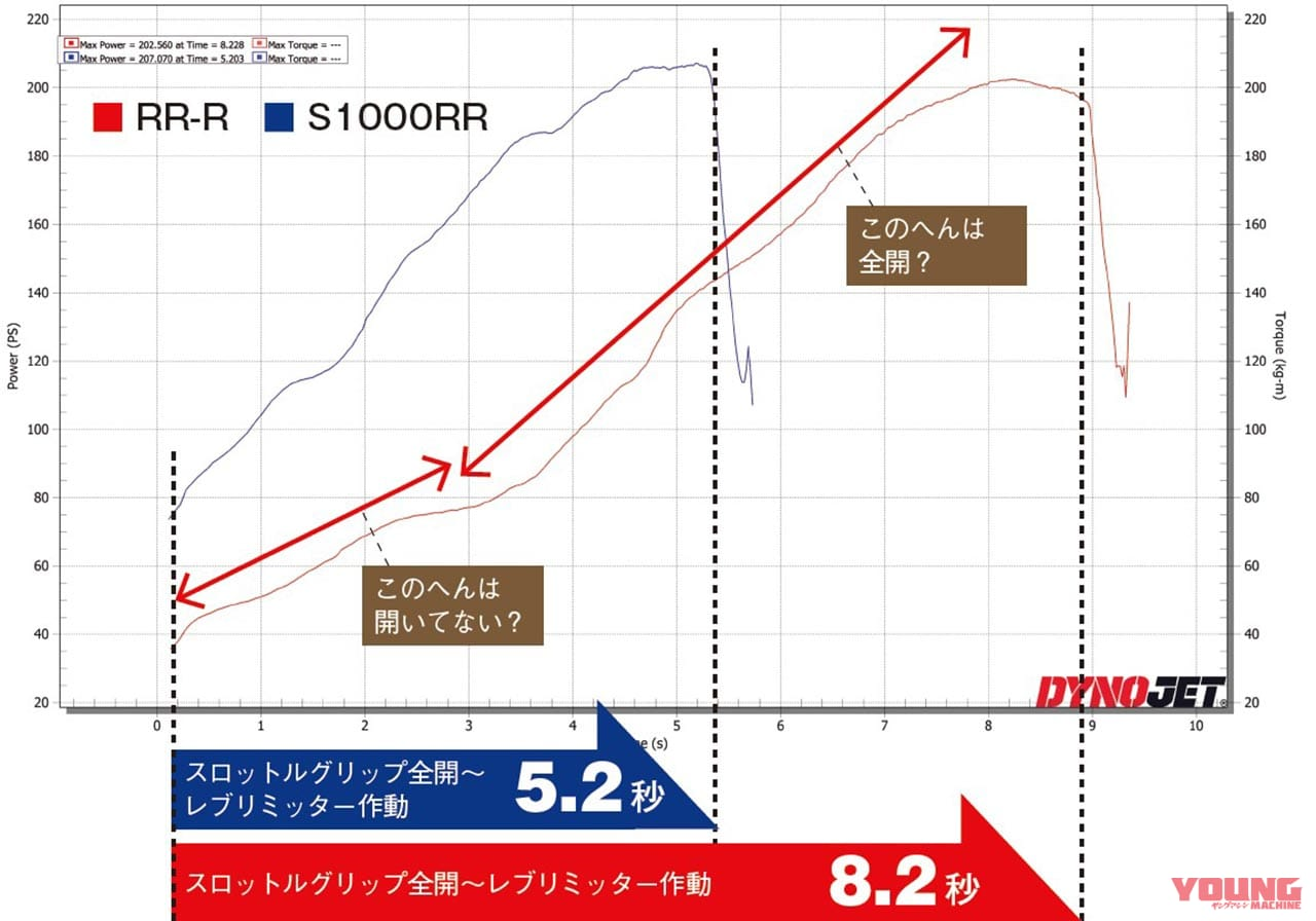 パワーチェック編 CBR1000RR-R、S1000RR比較テスト