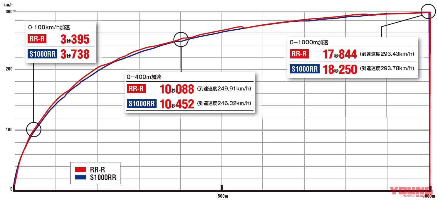 CBR1000RR-R国内最速フルテスト