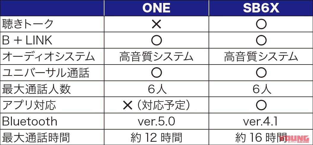 B+COM ONE・SB6X