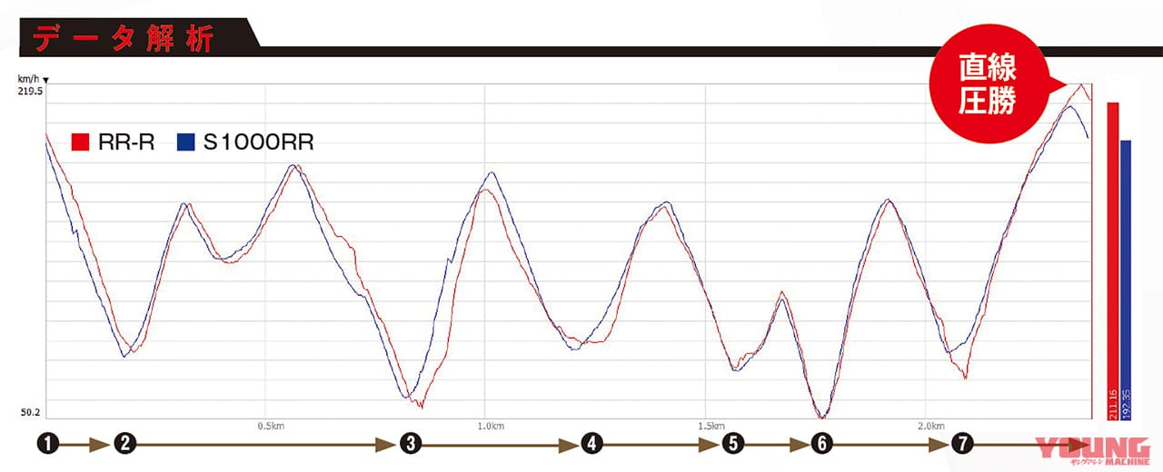 CBR1000RR-R vs S1000RRサーキットアタック結果