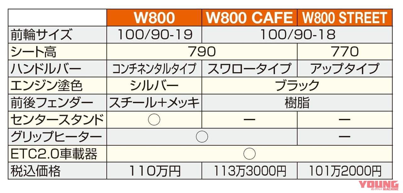 カワサキW800CAFE W800STREET W800