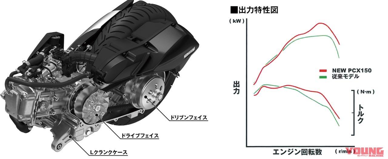 岡崎静夏 ホンダ PCX150ABS