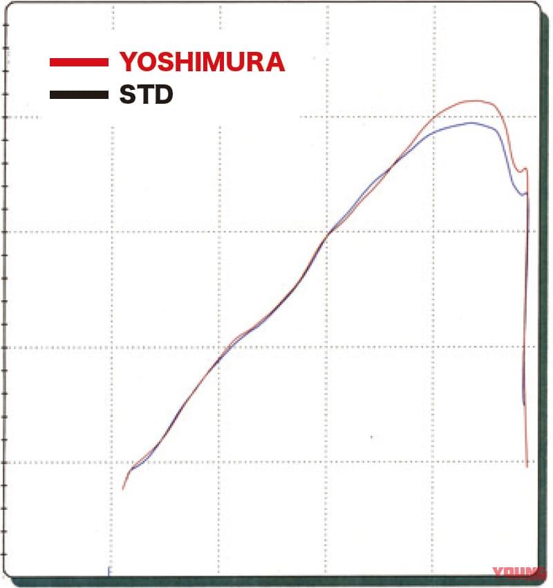 ヨシムラ機械曲チタンサイクロンマフラー「Duplex Shooter」