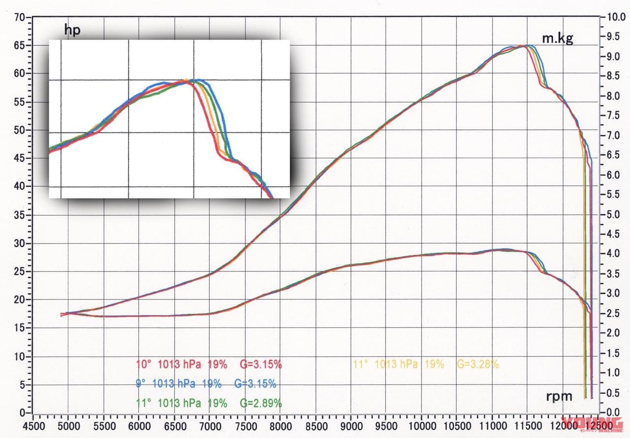NSR250R ハイオクガソリン比較