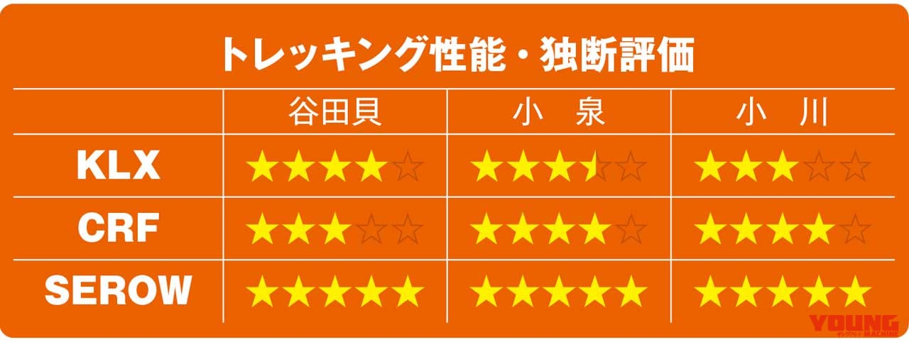 KLX230/CRF250L/セローFE徹底比較【トレッキング性能】
