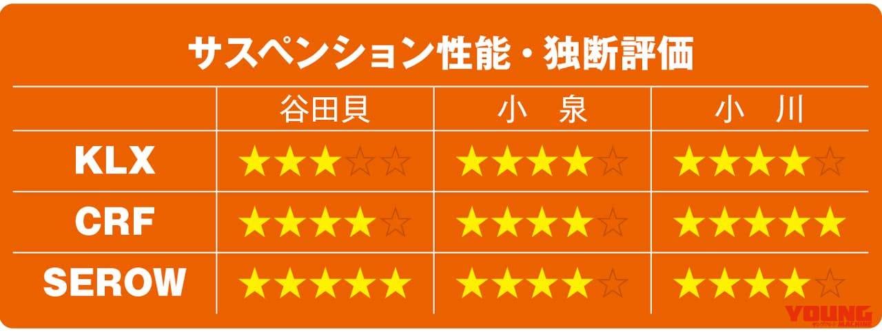 KLX230/CRF250L/セローFE徹底比較【サスペンション性能】