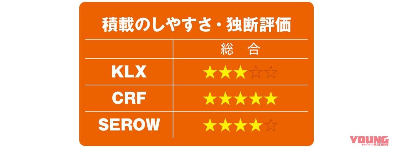 KLX230/CRF250L/セローFE徹底比較【積載のしやすさ】