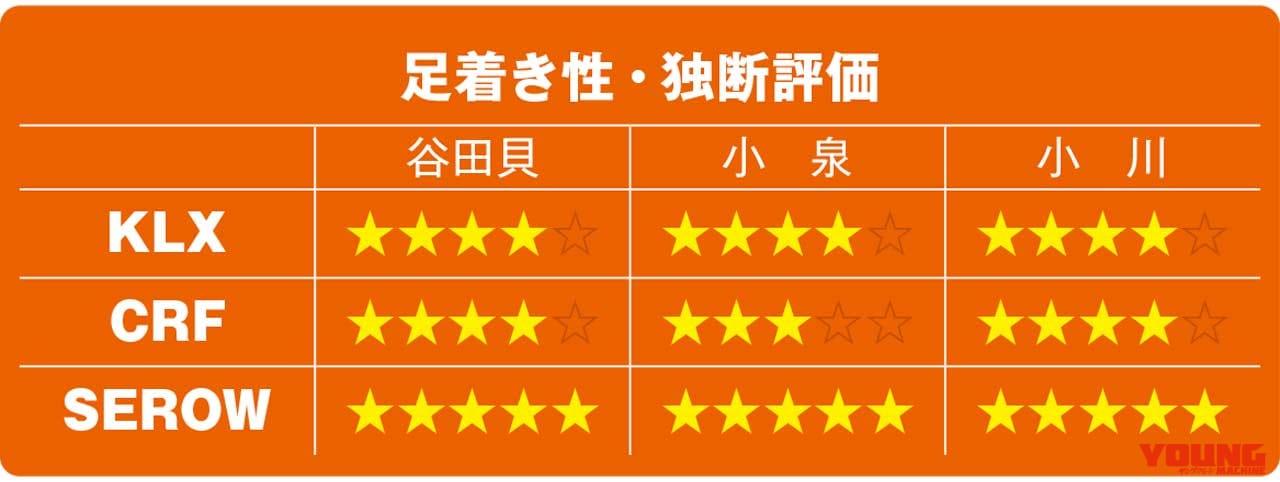 KLX230/CRF250L/セローFE徹底比較【足着き性】