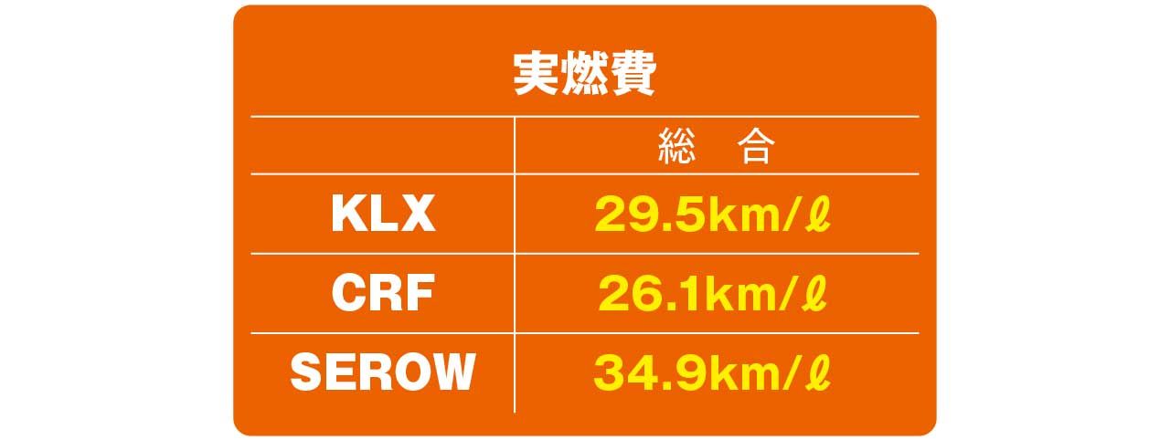 KLX230/CRF250L/セローFE徹底比較【実燃費】