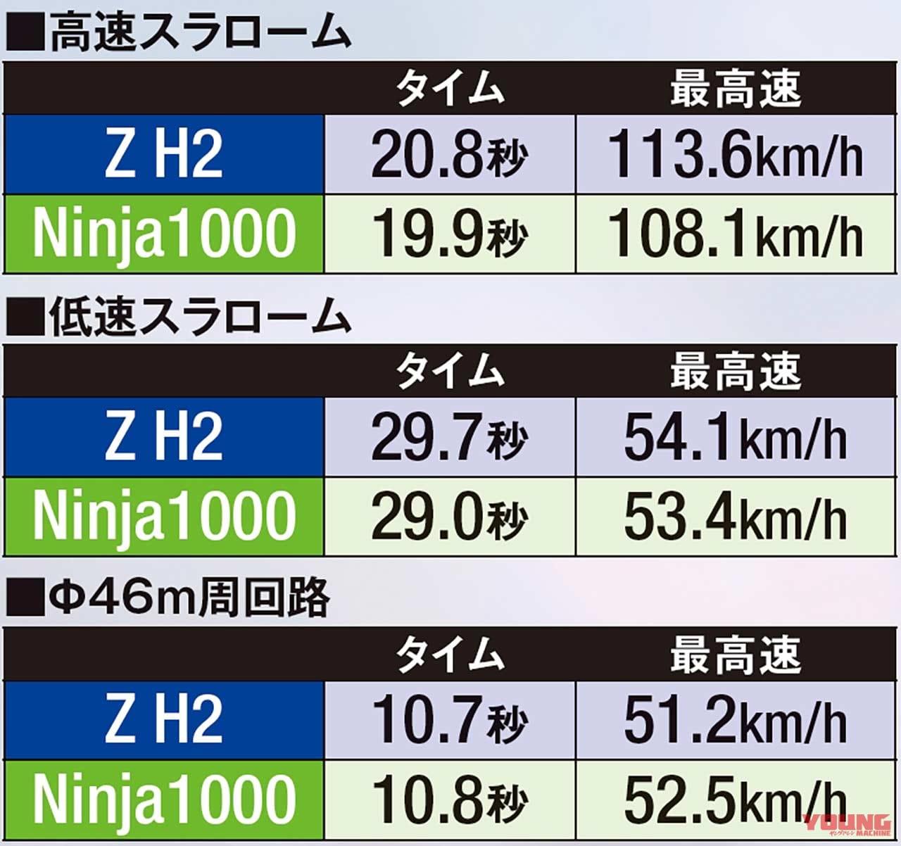 '20カワサキ Z H2実測試乗