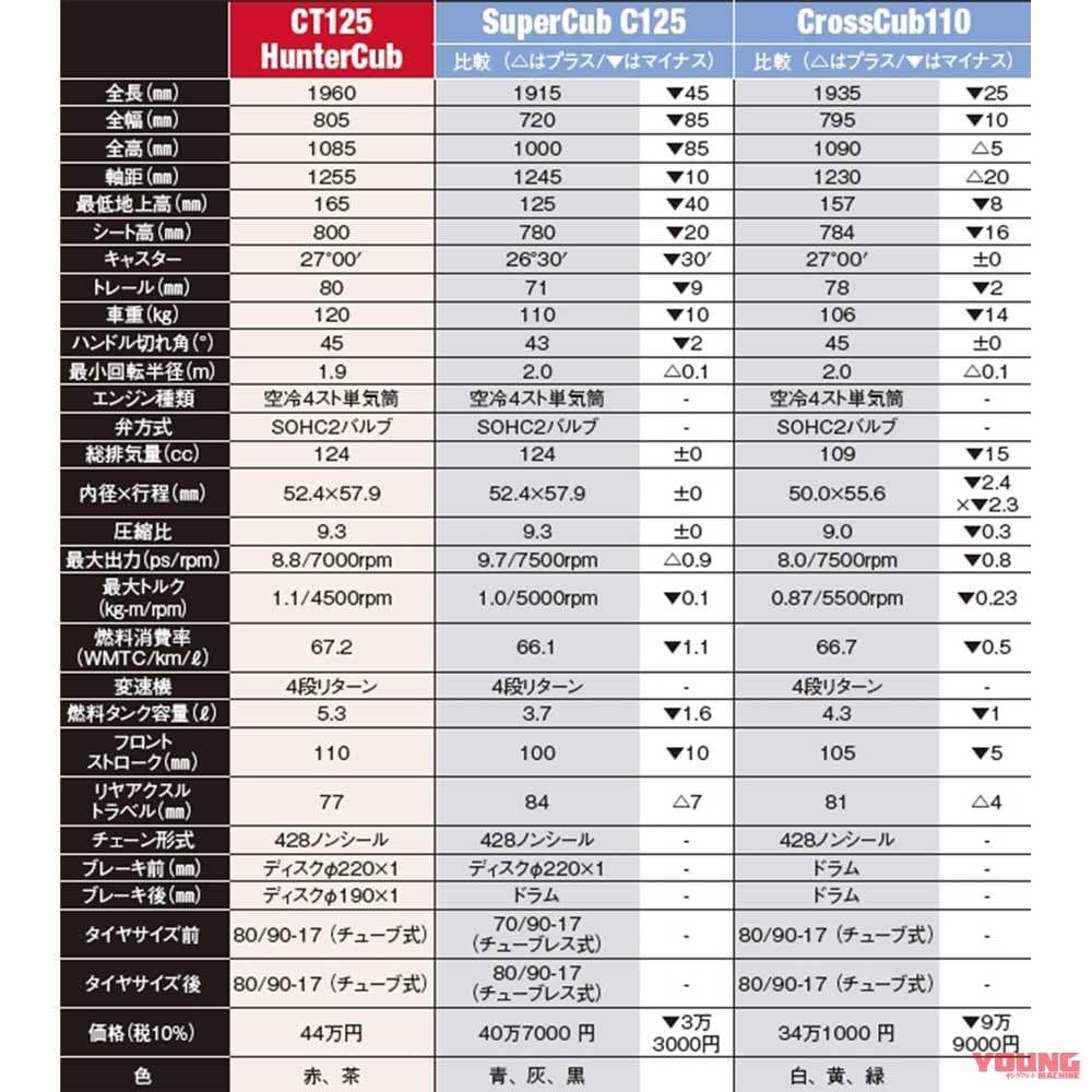 ホンダ CT125 ハンターカブ/スーパーカブ C125/クロスカブ110 【試乗比較インプレッション】
