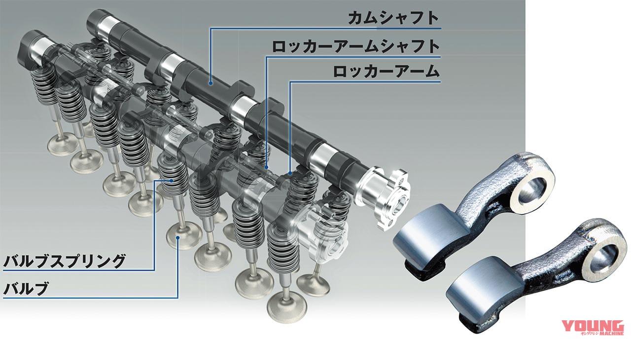 ホンダCBR1000RR-Rエンジンマニアック解説#3:過激なフィンガーフォロワー配置