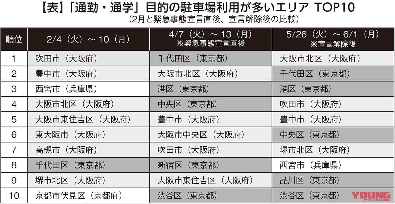 緊急事態宣言直後から東京都心エリアの通勤通学バイク需要急増【予約制駐車場拡大が鍵】