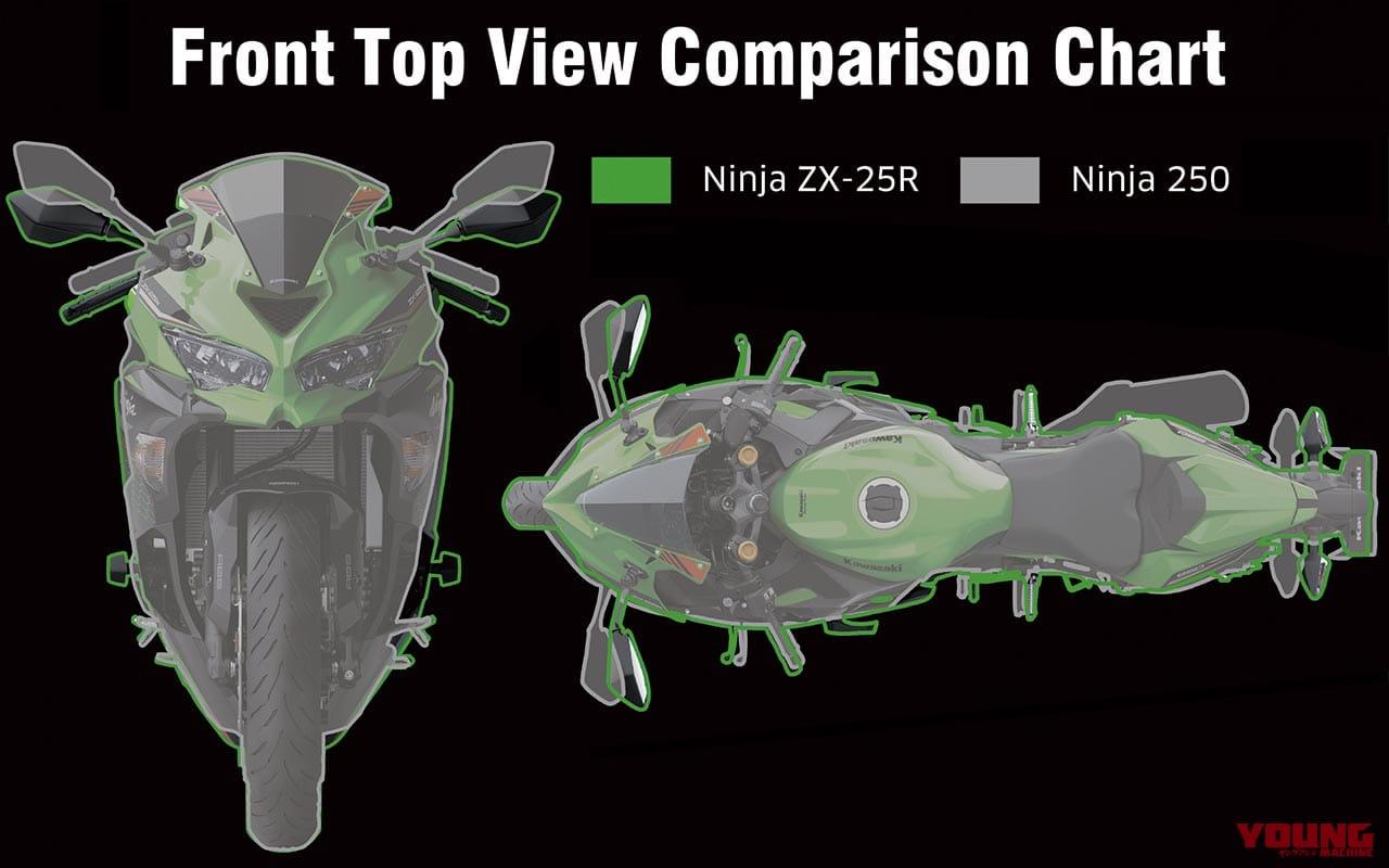 ニンジャZX-25Rには現代250ccに欲しかった本物のスタイリング/機能美がある