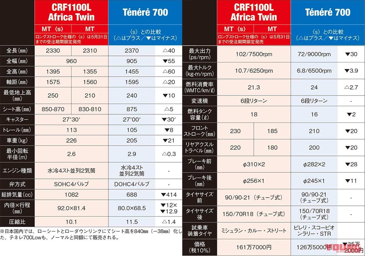ヤマハ テネレ700試乗インプレッション〈スペック編〉【アフリカツインと比較対決#1】