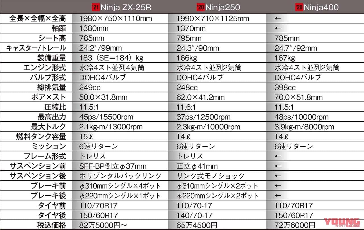 ニンジャZX-25R vs 250/400同門比較【Ninja400に車体で勝るか?】