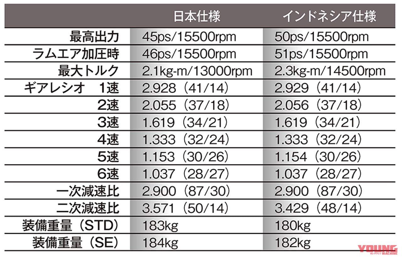 ZX-25Rインドネシア仕様が我々にもたらす希望【フルパワー50ps|ラムエア51ps】