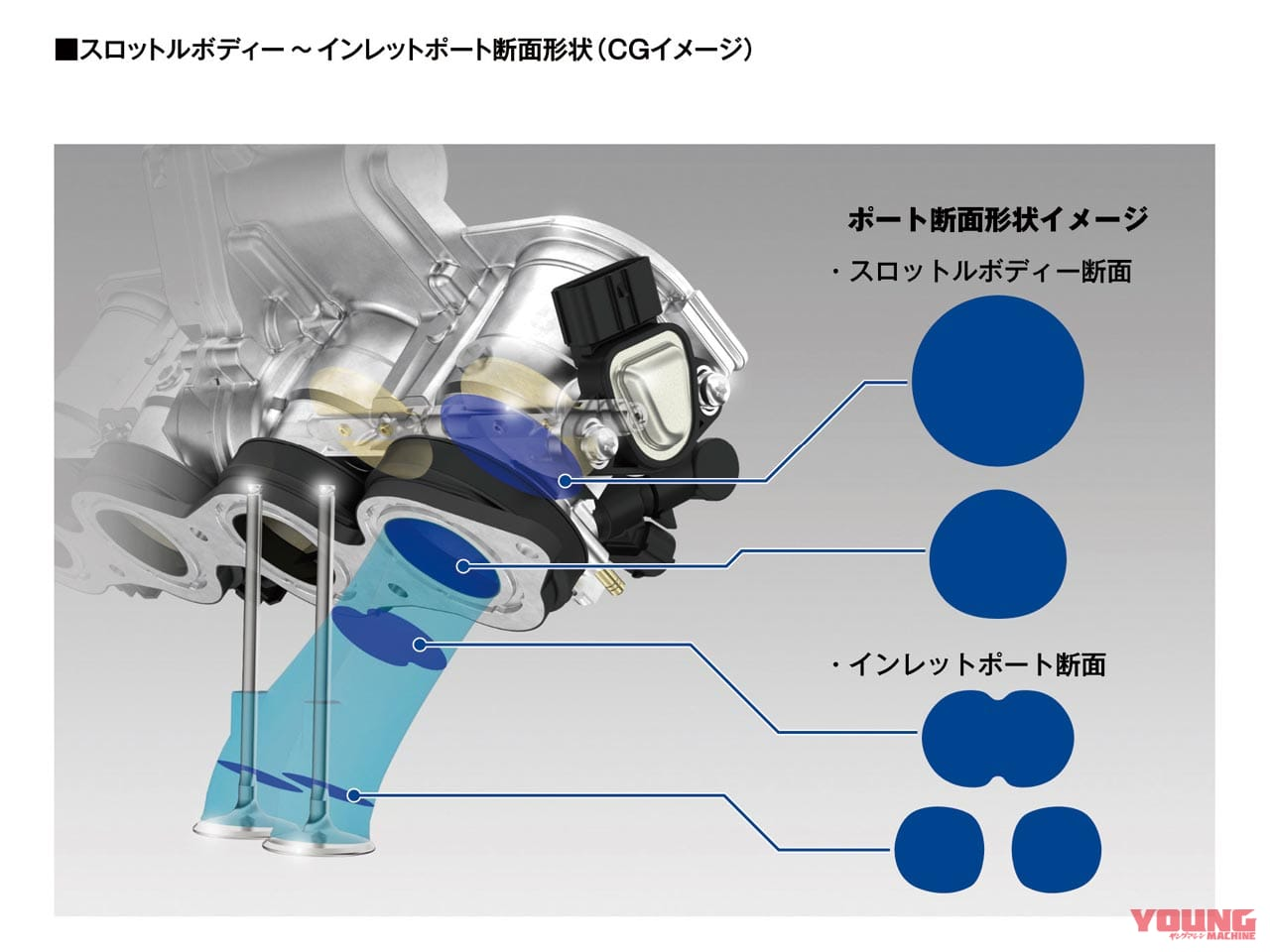 新型ホンダCBR600RR完全解説【78psから600cc最強の121psへ】