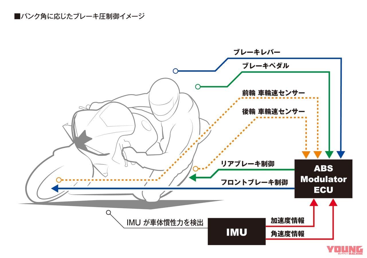 新型CBR600RR完全解説・シャーシ&ユーティリティ編