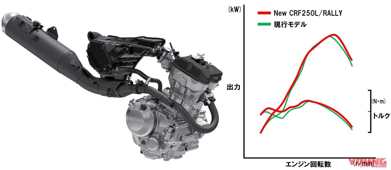 HONDA CRF250L/CRF250 RALLY[2021 model]