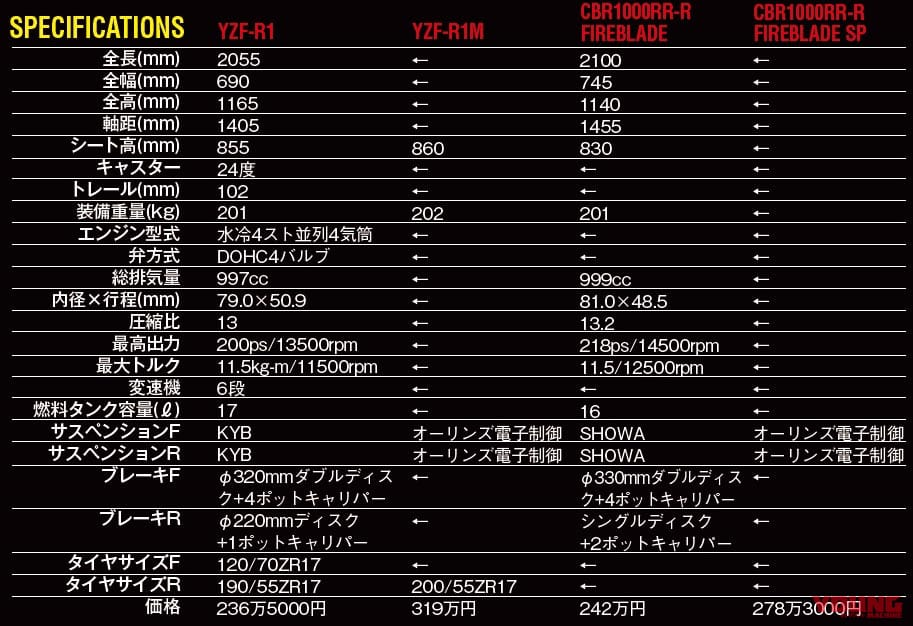 YZF-R1/M vs CBR1000RR-R/SP 令和HYバトル
