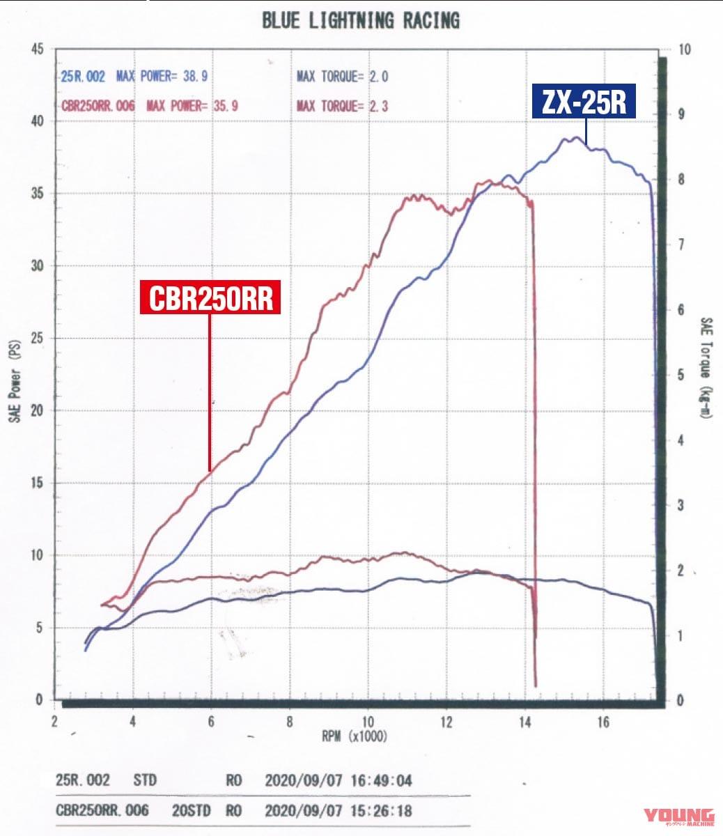 ニンジャZX-25R実測対決・ライバル3番勝負【vs 2気筒CBR250RR】