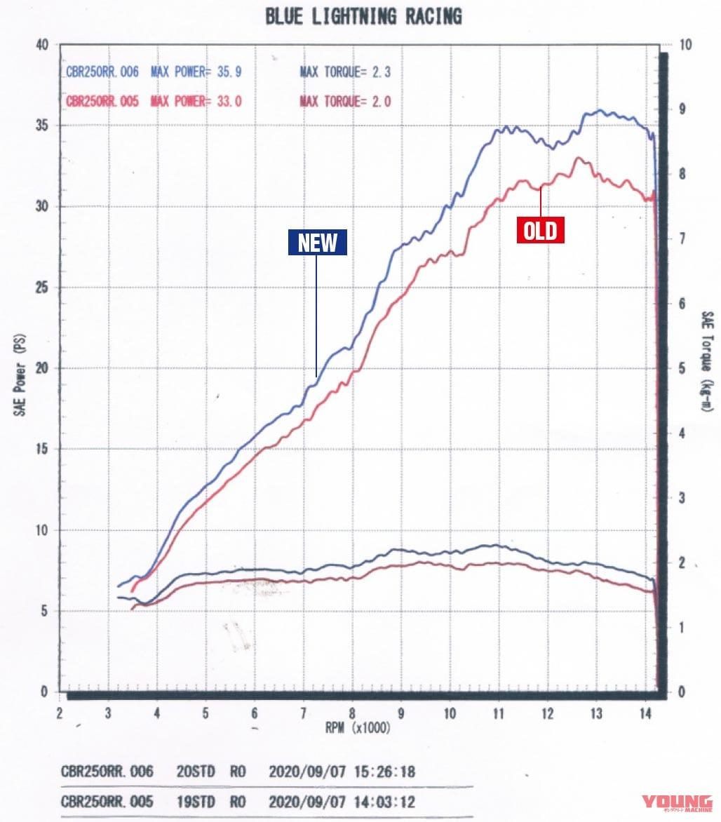 ホンダCBR250RR新旧サーキット対決