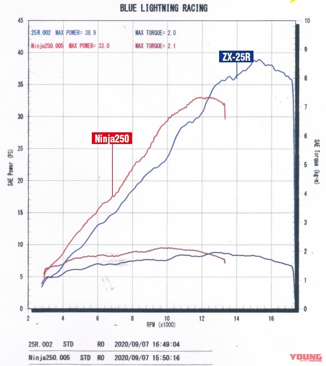 ニンジャZX-25R実測対決・ライバル3番勝負〈vs 2気筒ニンジャ250〉