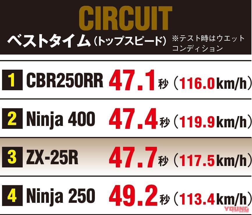 ニンジャZX-25R実測対決・ライバル3番勝負 サーキットテスト