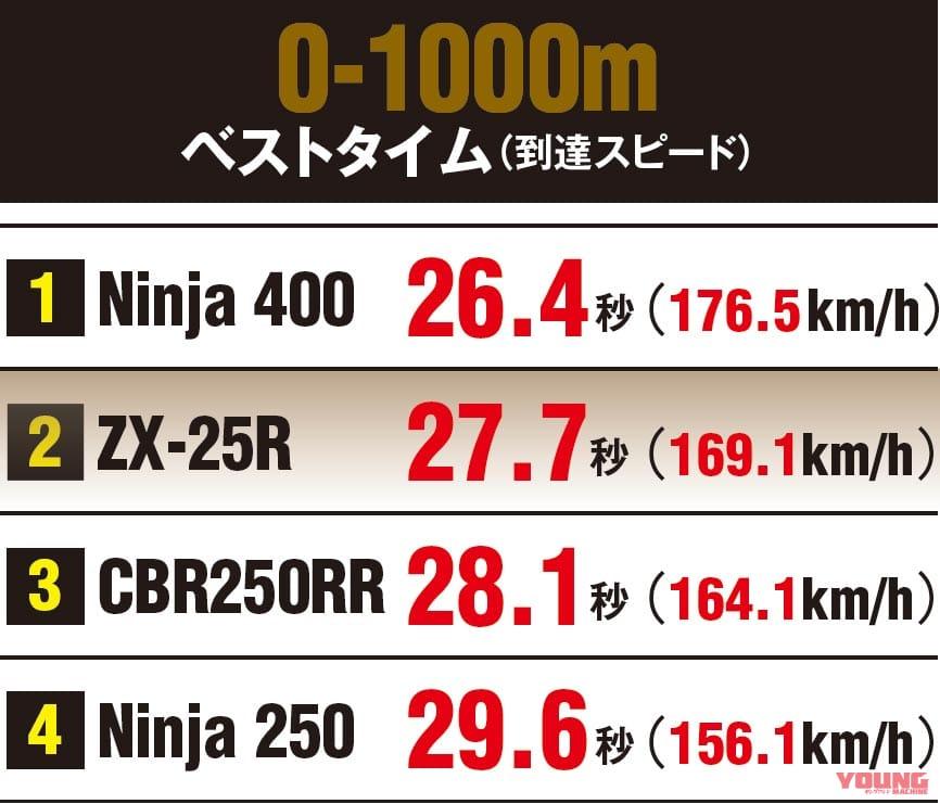 ニンジャZX-25R実測対決・ライバル3番勝負 0-1000mテスト