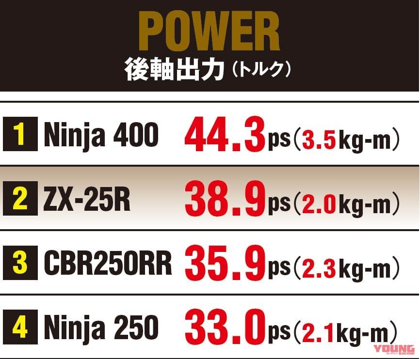 ニンジャZX-25R実測対決・ライバル3番勝負 後輪出力テスト