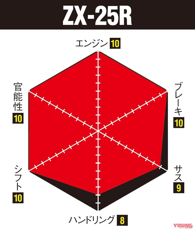 ニンジャZX-25R実測対決・ライバル3番勝負 ZX-25R