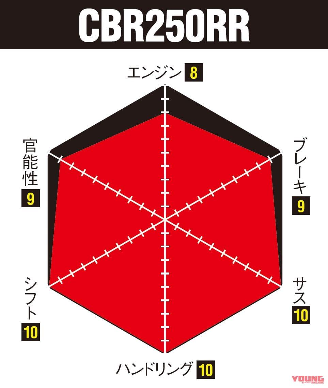 ニンジャZX-25R実測対決・ライバル3番勝負 CBR250RR