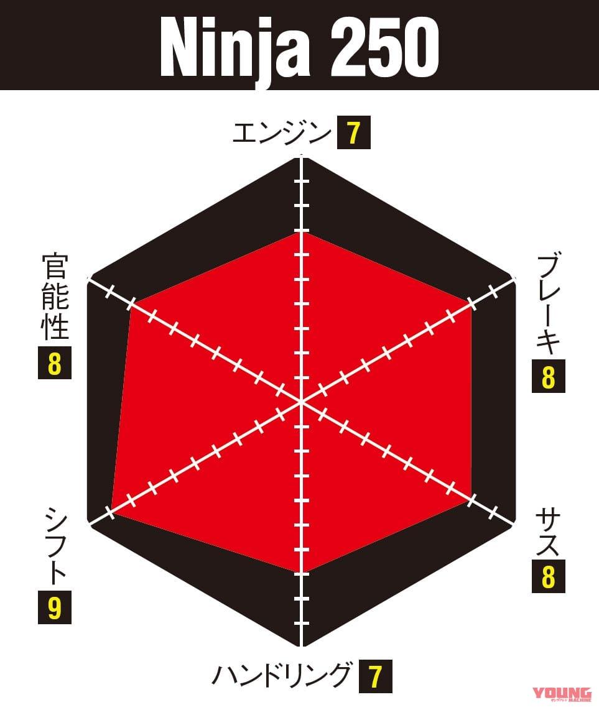 ニンジャZX-25R実測対決・ライバル3番勝負 ニンジャ250